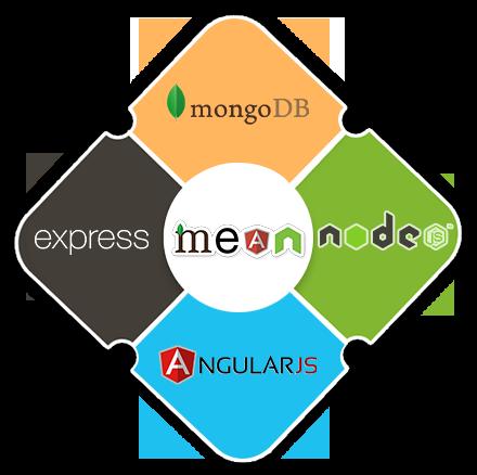 mean-stack-web-development
