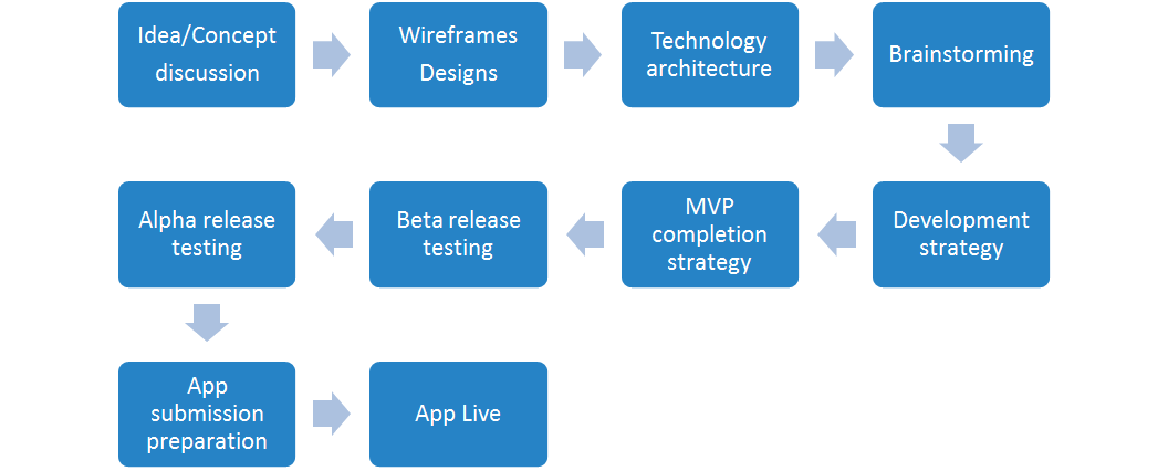 steps for idea to become app