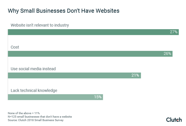 graph-2-why-small-businesses-dont-have-websites_1